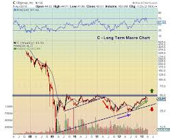 Citigroup 5 Year Stock Chart Citigroup Stock Technical Support Levels To Watch
