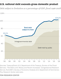 Us Debt As A Percentage Of Gdp Chart 5 Facts About The National Debt Pew Research Center