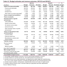 Budget 2015 Income Tax Tables