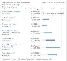 What Is The Average Salary Offered To A Bca Mca Graduate