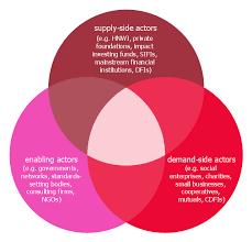 Mutual Information Venn Diagram Interaction Between Market Actors Venn Diagrams Uml Use Case