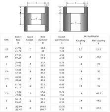 Npt Coupling Size Chart Socket Weld Coupling Socketweld Full Coupling Half