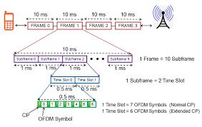 explain lte frame structure both for