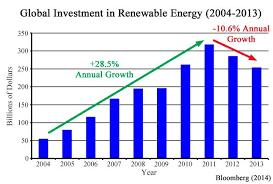 Has Renewable Energy Peaked Power Line