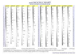 Lunar Chart 2015 2016 Moon Chart Southern Hemisphere Astrology