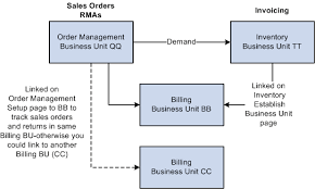 Customer Returns Process Flow Chart Understanding Returned Material Management
