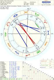 Ahgamen Astrology