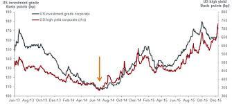 Cyclical Signals Janus Henderson Investors