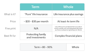 How To Compare Buy Life Insurance Policygenius