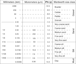 Sandstone Grain Size Chart Wentworth 1922 Grain Size Classification The Planetary