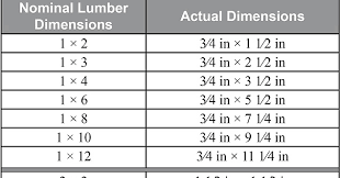 Lumber Actual Size Chart Jrl Woodworking Free Furniture Plans And Woodworking Tips