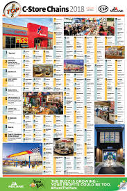 convenience store daily sales report top 202 convenience stores 2018