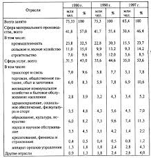 Спрос предложение и равновесие на рынке труда Безработица ее  рынок труда