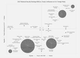 Truman Presidency Chart Charts Of The Week Internet Searches Approval Ratings And