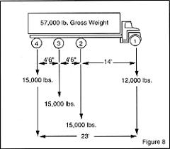 Federal Bridge Chart Hendrickson Bridge Laws