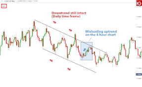What Is Forex In The Stock Market Seconds Interval Charts Broker