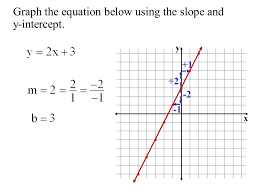 objective to graph linear equations using the slope and y