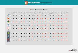 Web Development Cheat Sheet Compilation Beginners