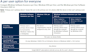 Software Licensing Model Microsoft Announces Major Licensing Changes For Windows Os