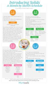 Introducing New Foods To Baby Chart Introducing Solids To Your Baby Solid Food Charts For