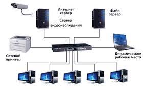 Проектирование и монтаж сети Компьютерный Мастер Проектирование локальной сети