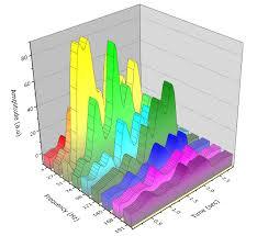3d Bar Chart Matlab 3d Graph Mix Between Bar And Surf Stack Overflow