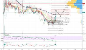 Nasdaq Stock Chart Ipdn Stock Price And Chart Nasdaq Ipdn Tradingview