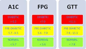 Hba1c Normal Range Chart Chronic Pancreatitis With Diabetes Diabetes Definition