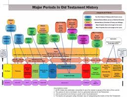 Old Testament Timeline Chart In The Ancient Israel Of Biblical Times Would It Have Been