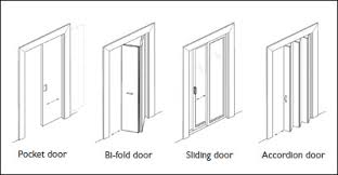 Figure 4  Common door types