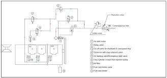 air motor starting system for auxiliary engines on ships air motor starting system for auxiliary engines