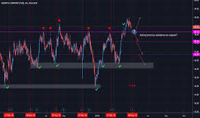 Wendy S Stock Chart Wen Stock Price And Chart Nasdaq Wen Tradingview