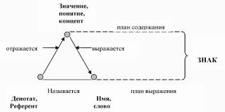 Реферат Понятие и концепт Причем познание реальной действительности реализуется путем образования понятий и оперирования ими Понятие выступает и как исходный элемент познания