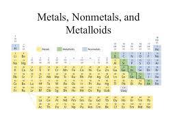 PERIODICITYPERIODICITY Periodic Table Dmitri Mendeleev developed ...