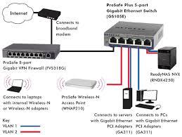 netgear modem wiring diagram netgear trailer wiring diagram for netgear router hook up diagram source netgear modem wiring