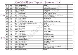 Robertslap Com One World Music Top 100 Chart November 2015