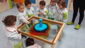 Proyecto De Ciencias Ciencias Locas Potxolines Haur Eskola