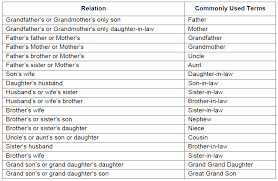 Relationship Chart In Hindi Blood Relation Shortcuts Examples Questions And Video