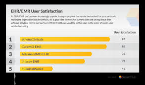 Top Emr Systems List Best Emr System Companies For 2020
