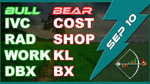 Stock Chart Ivc Rad Work Dbx Cost Shop Kl Bx Technical