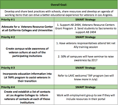 usc cir higher education working group latest higher education goal sheet