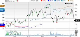 Bmy Stock Quote Stunning BristolMyers BMY Beats On Q48 Earnings Opdivo Impresses April