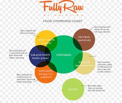 The Hay Diet Food Combining Chart Alkaline Acid Food Chart
