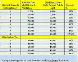 Marriott Rewards Points Chart Marriott Rewards Pointsavers Jan 2011 Hotel List Loyalty
