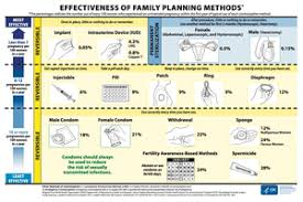 Cdc Birth Control Effectiveness Chart The Complete Guide To Getting An Iud
