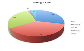 Uk Energy Sources Pie Chart The Energy Industry Key Facts And Figures 2013 Thegreenage