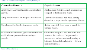 Organic Vs Conventional Foods Chart Pdf A Comparison Of Costs And Returns For Organic And
