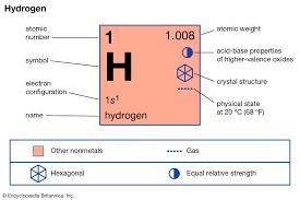 Hydrogen Properties Uses Facts Britannica