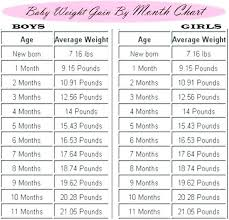 Baby Weight Chart 1 Month Baby Weight Chart For Twins Height Weight Chart In Kgs With