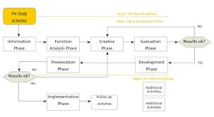 Building Permit Flow Chart Project Management Dorsch Group Dc Abu Dhabi